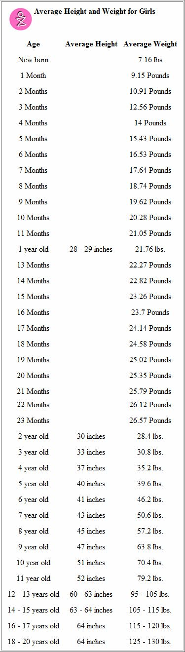 Printable Height Weight Chart for Girls - Jillian is about 2 months ahead of schedule for weight, but the height seems off.  At 13 months she's 30.5 inches.  According to this, she's taller than a 2 year old. Ummmm..