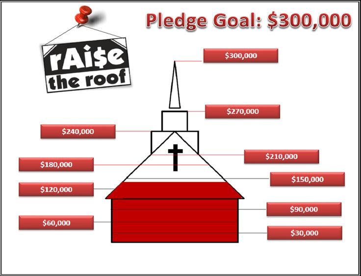 new building ideas fundraising ideas the roof status picks forward united way office