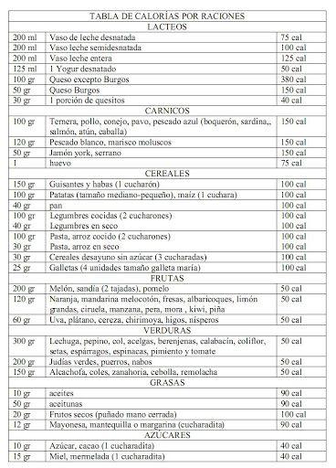 Las 25 mejores ideas sobre tabla calorias alimentos en pinterest nutricion saludable - Lista de calorias de los alimentos ...
