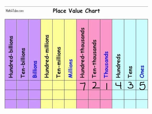 Best Th Grade Place Value Images On   Math Journals