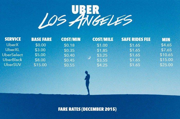 Uber fare costs Los Angeles 2015