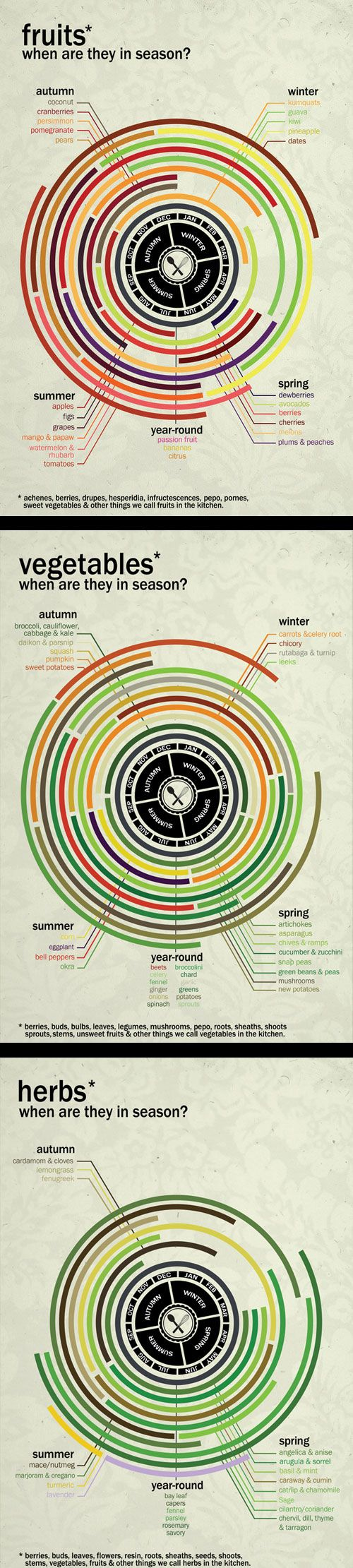 Seasonal Produce Calendars  The availability of produce in the northern hemisphere by month and season. (Russell van Kraayenburg)