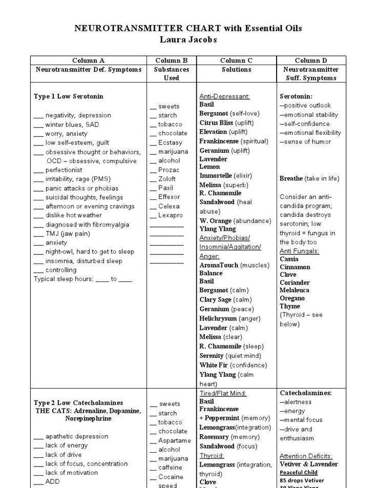 Mental Health Nurse >> Neurotransmitter chart 1 | Essentially Essential ...