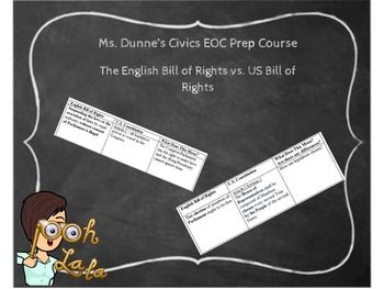 The student will demonstrate knowledge of the political philosophies that shaped the development of United States constitutional government.a. Analyze key ideas of limited government and the rule of law as seen in the Magna Carta, the Petition of Rights, and the English Bill of Rights.Instructions:  Complete the table and the questions that follow.
