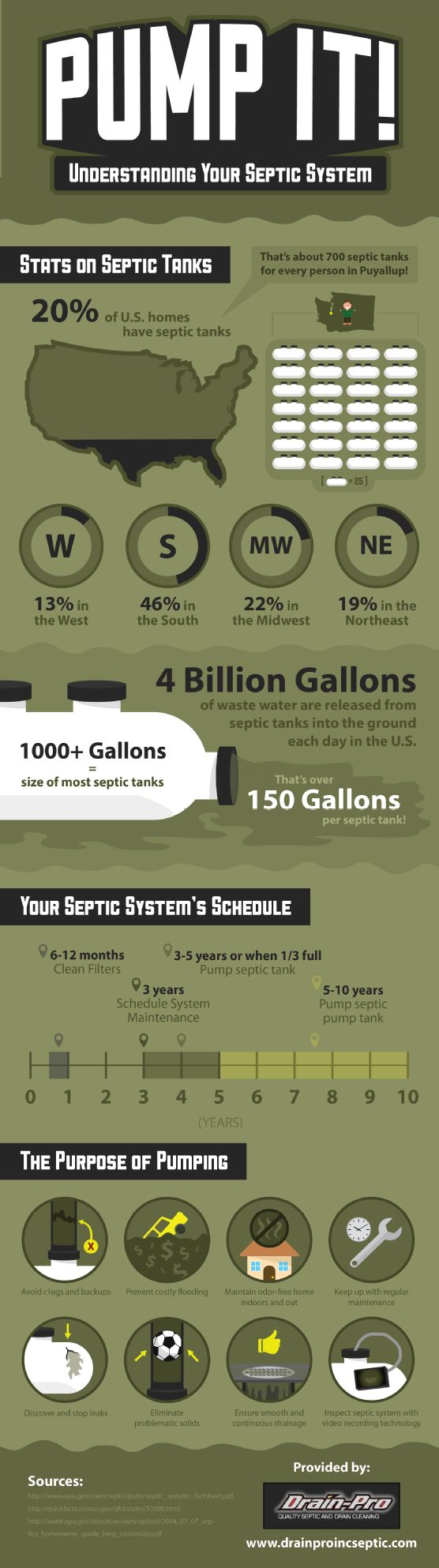 Each septic tank releases about 150 gallons of wastewater into the ground each day. In order to ensure that this wastewater goes to the right place, you should keep up with septic system maintenance. Check out this infographic from a septic pumping company in Puyallup to learn more. Source: http://www.drainproincseptic.com/651812/2013/02/25/pump-it%21-understanding-your-septic-system-.html