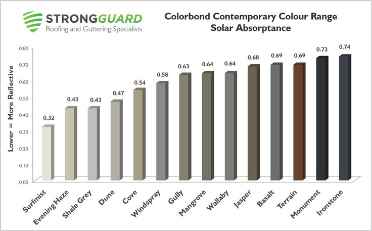 Colorbond - Contemporary Colours - Strongguard  Roof & Guttering  Solar Absorptance & Energy Efficiency