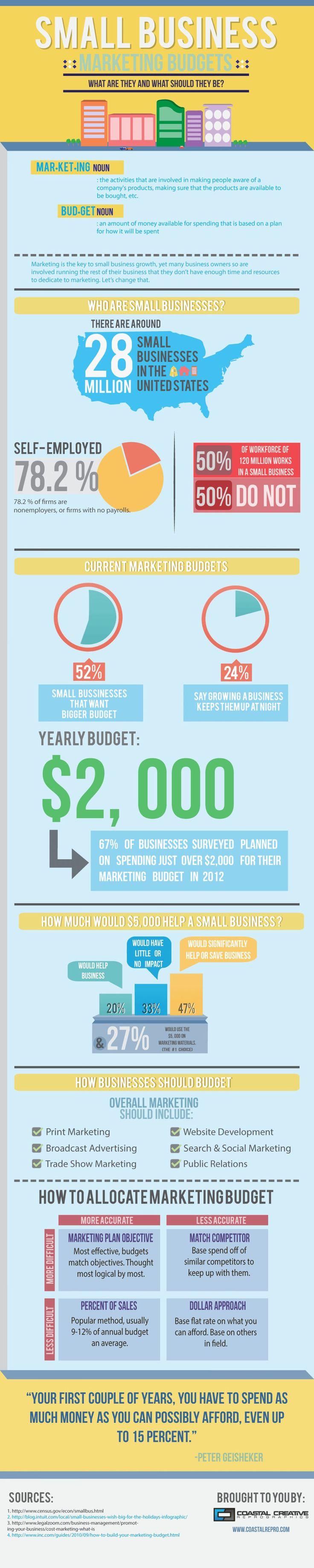Infografía sobre Marketing para Pequeñas #Empresas. ¿Cuanto se necesita invertir en los primeros años de un #negocio? #honduras