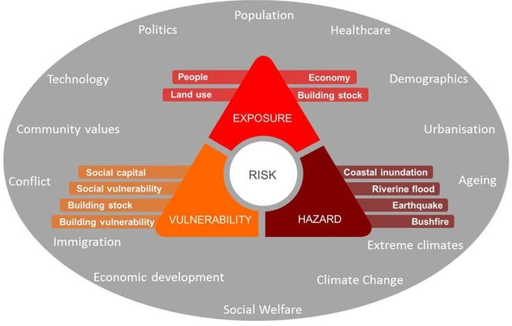 Natural hazard risk: is it just going to get worse or can we do something about it?   PreventionWeb.net