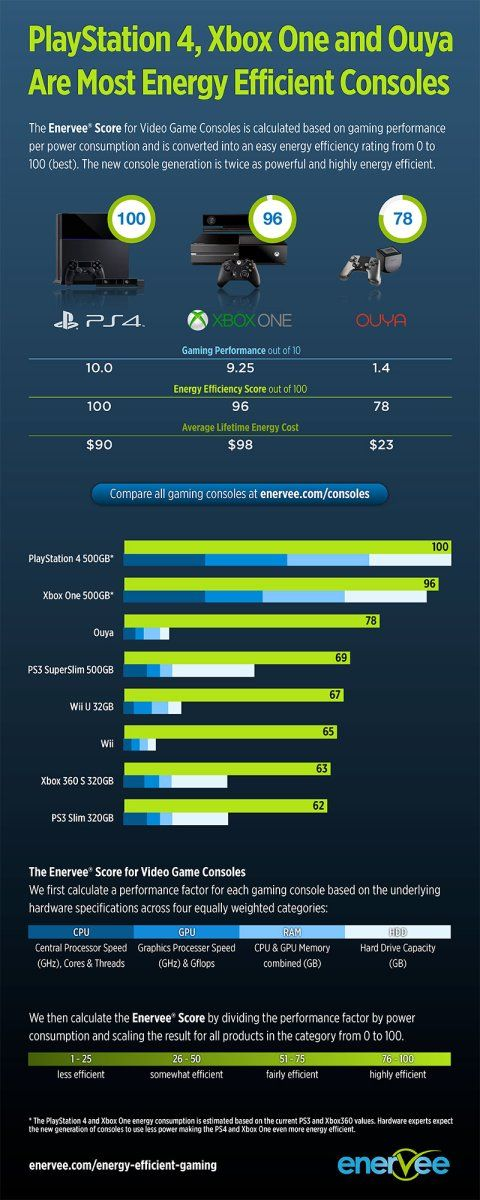 Latest from me at Cleantechnica regarding Sony PlayStation 4 being the most energy efficient video game console in the market.