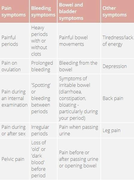 The classic symptoms of endometriosis include:  Painful, heavy, or irregular periods Pain during or after sex Infertility Painful bowel movements Fatigue Women with endometriosis also report the symptoms in the above table.