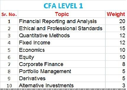 56 best CFA Level 1 images on Pinterest 1, Opportunity cost and - cfa candidate resume