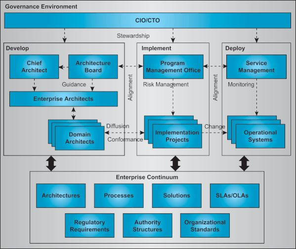 Architecture governance enterprise architecture for E commerce architecture