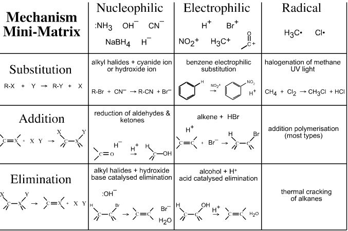 Main Types Of Organic Reactions and Mechanisms. Three main types  of organic reactions: - Substitution - Elimination - Addition (on double bond) (Oxidation/Reduction - inorganic) (acid base reaction (salt formation) - inorganic)  Three main organic reaction mechanisms: - nucelophilic...