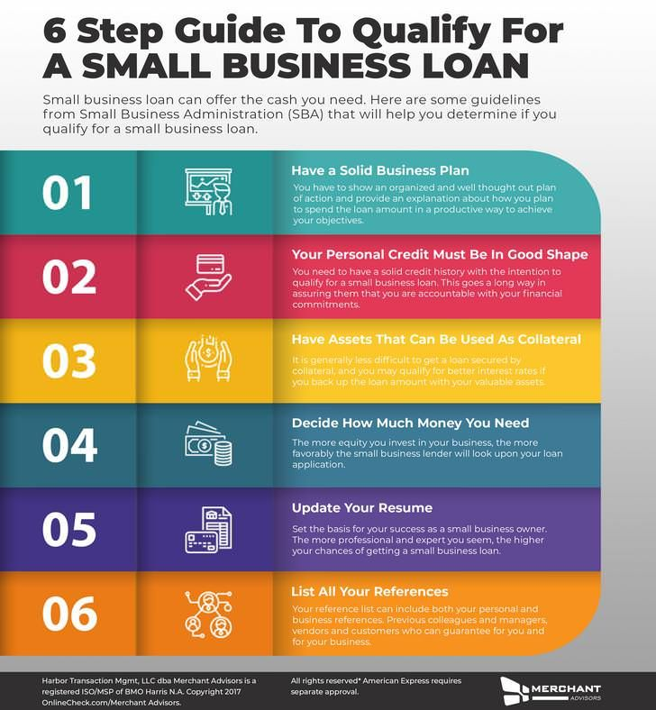 6 Step Guide To Qualify For A Small Business Loan Bestsmallbusinessloans Smallbusinessloansrates Smallbusinessl Small Business Loans Business Loans Business