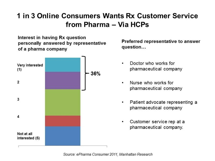 Patients want to interact with experts from pharma http://healthpopuli.com/wp-content/uploads/2012/07/1-in-3-Consumers-Is-Interested-in-Rx-Customer-Service.jpg