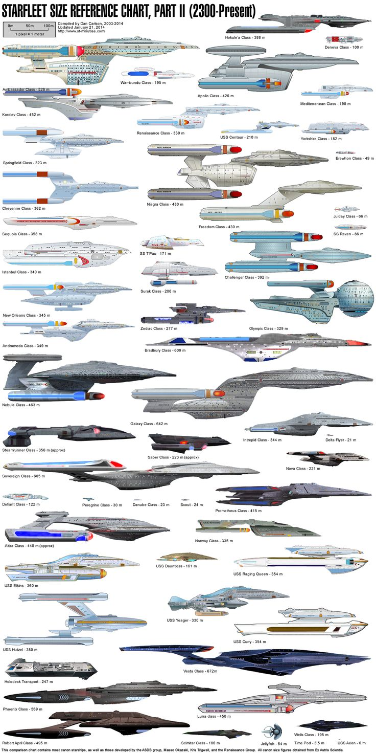 Starfleet Size Reference Chart Part II (2300-Present) http://trivto.deviantart.com/journal/Star-Trek-Starships-1-from-W3-and-Internet-315570155