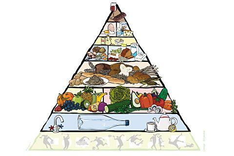 Wegetariańska piramida żywieniowa