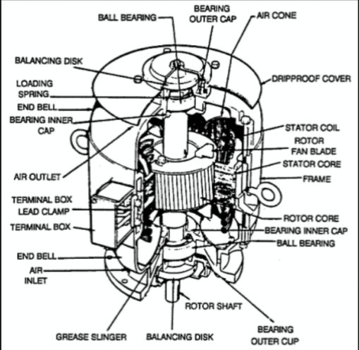 11 best Electric Motor Repair images on Pinterest