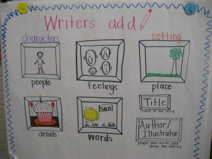 Writing Workshop Kindergarten Anchor Charts | my crazy life in kindergarten: October 2012