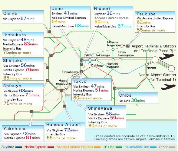 Tokyo Narita International Airport Access Guide