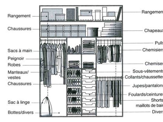 dimension dressing dimension placard tous nos plans. Black Bedroom Furniture Sets. Home Design Ideas