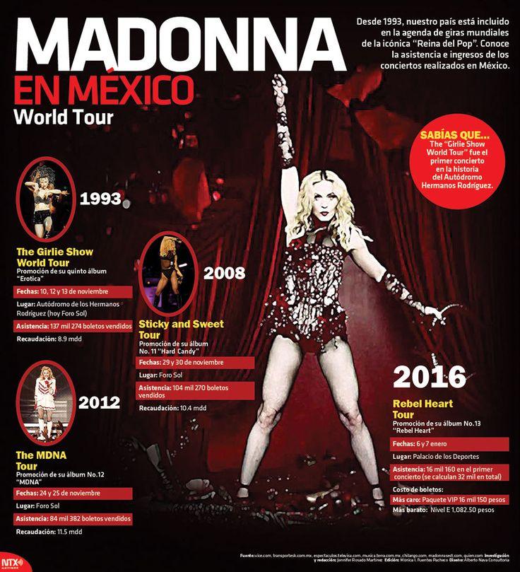 #Conoce los ingresos y asistencia que han alcanzado los conciertos de Madonna en México. #Infographic