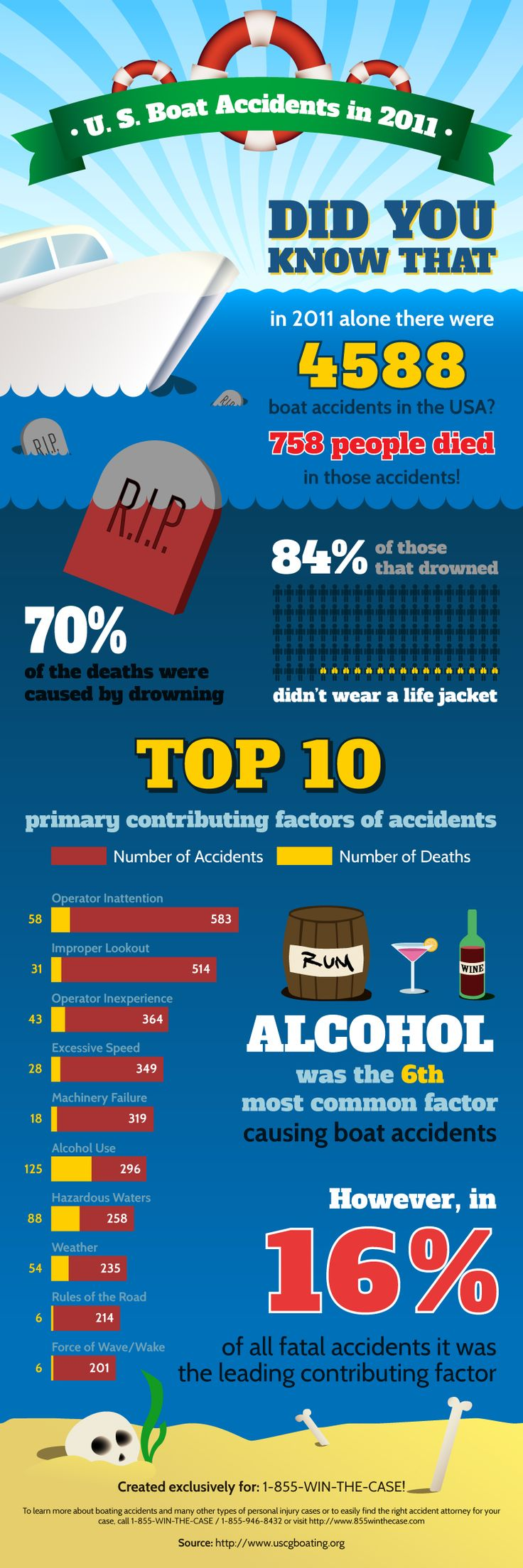 US Boating Accidents in 2011 Infographic