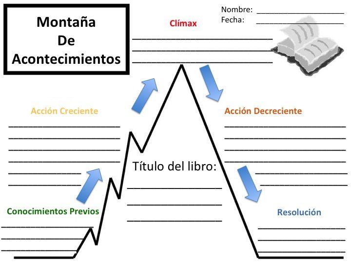 Story Mountain (Spanish) blank graphic organizer (DeFrancisco 2012)
