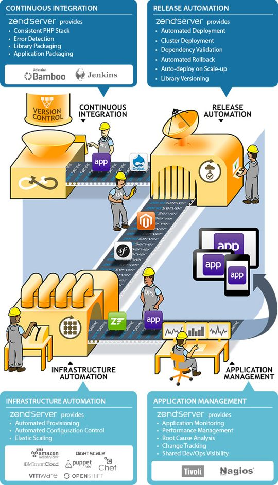 Deliver Apps Rapidly, Iteratively, and Consistently