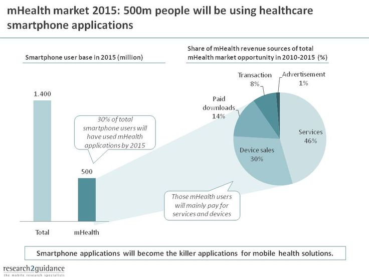 By 2015 as many as 500 million smart phone users will be using mHelath applications...in most cases they will be paying for these applications   http://www.research2guidance.com/wp-content/uploads/2010/11/mHealth-market-2015-blog-image.jpg