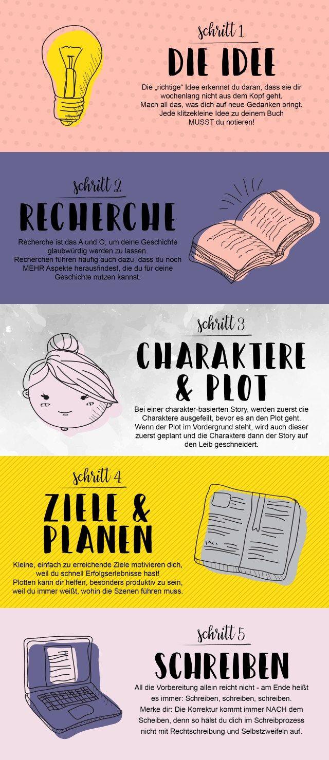 Wie schreibt man ein Buch? 5 erste Schritte zu deiner Gechichte. Den ganzen Blogpost findest du auf www.deinbuchschreiben.de!