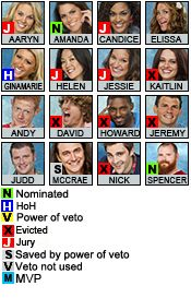 Joker's Updates - CBS Big Brother USA S15 - News, Live Updates, Spoilers, Interviews, Chat, and more!: