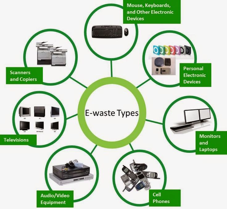 KHETI BARI: India fifth biggest generator of e-waste in 2014