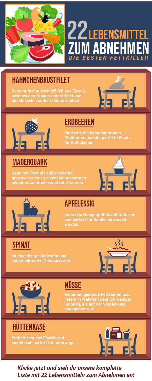 Lebensmittel zum Abnehmen – Die 22 besten Fatburner Lecker Abnehmen