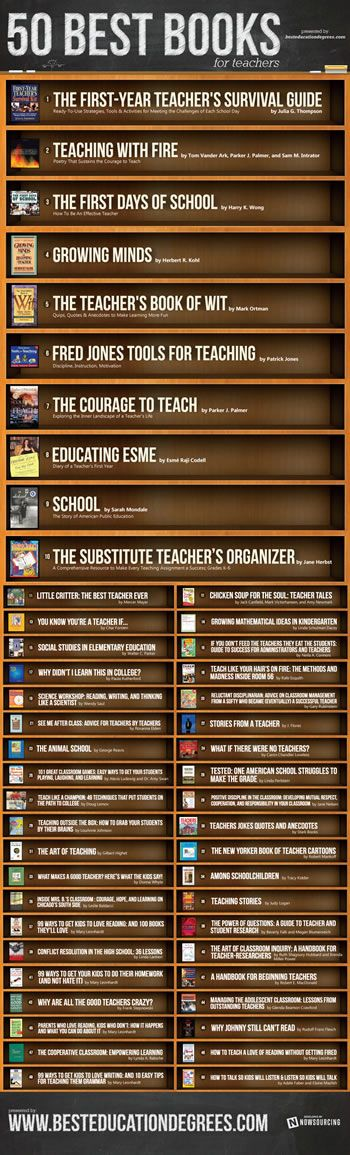 1. The First-Year Teacher's Survival Guide: Ready-to-Use Strategies, Tools and Activities for Meeting the Challenges of Each School Day, by ...