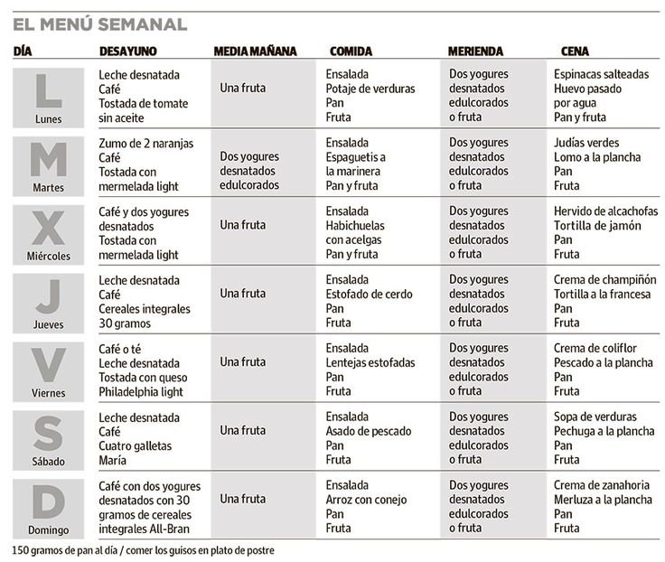 Dieta mediterranea menu diario