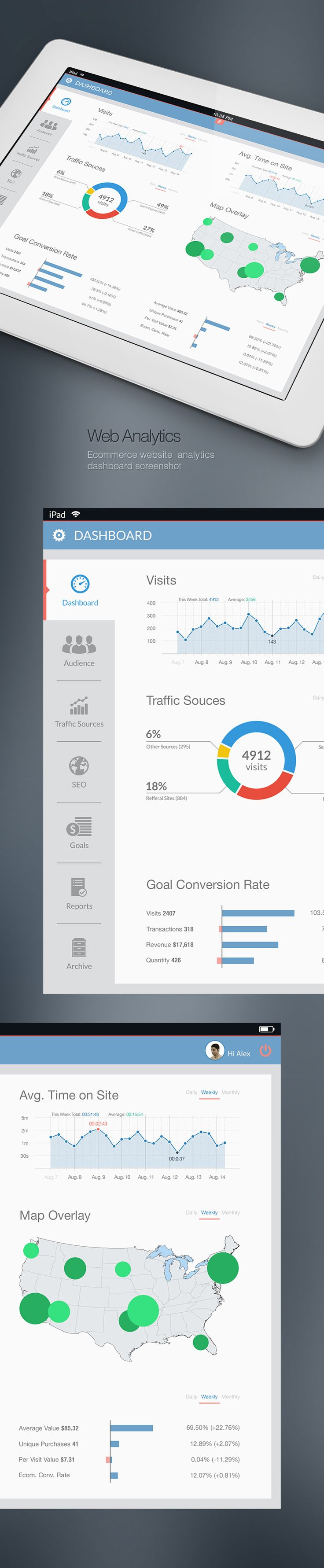 Ecommerce Website Analytics Dashboard Screenshot