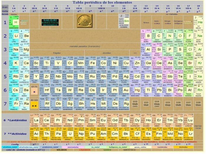 tabla periodica de los elementos para imprimir - Tabla Periodica Xe