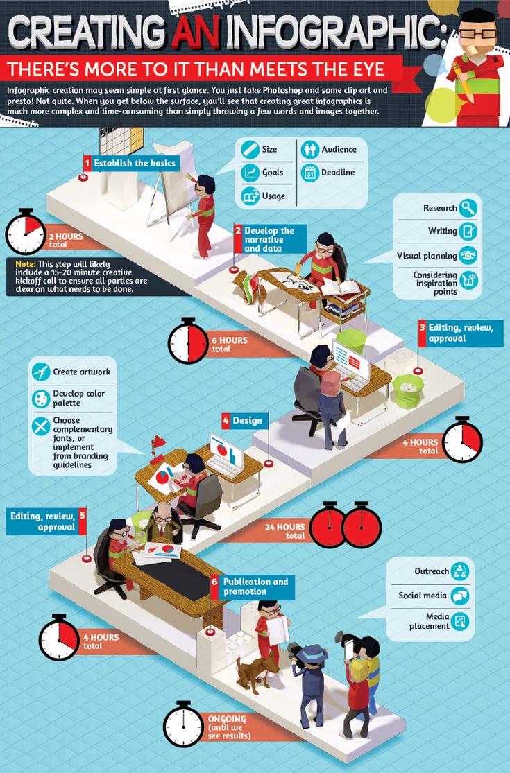 Best 25 Create An Infographic Ideas On Pinterest Work