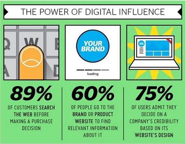 The Power of Digital Influence... #digitalinfluence #digitalinfluencer #digitalinfluencers #digitalmarketing #digitalmarketingtips #digitaladvertising #websitemarketing #brandmarketing #websitedesign #webdesign #uxdesign #onlinecredibility #onlinetrust #onlinesearch #purchasedecision #purchasetrigger #social_mike
