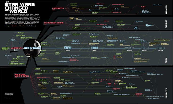 StarWars Graph