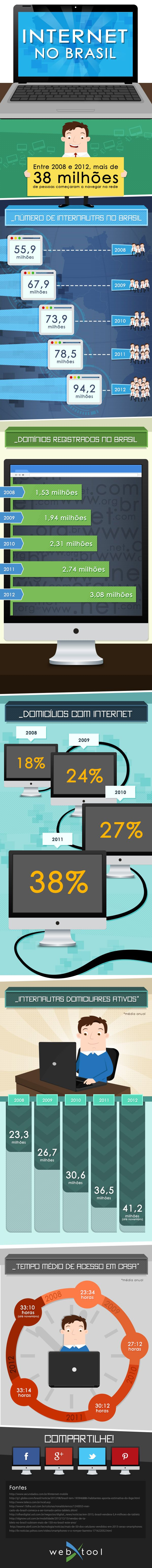 Infográfico mostra panorama da internet brasileira nos últimos anos.