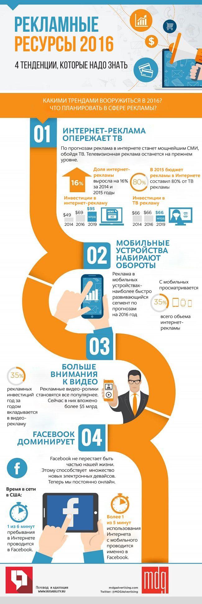 Рекламные тренды 2016. Инфографика - Rusability маркетинг, интернет-маркетинг…
