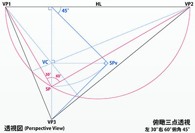俯瞰三点透視の作図線