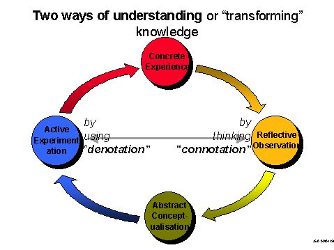 The two ways in which Kolb argues that experience is transformed in the process of learning.