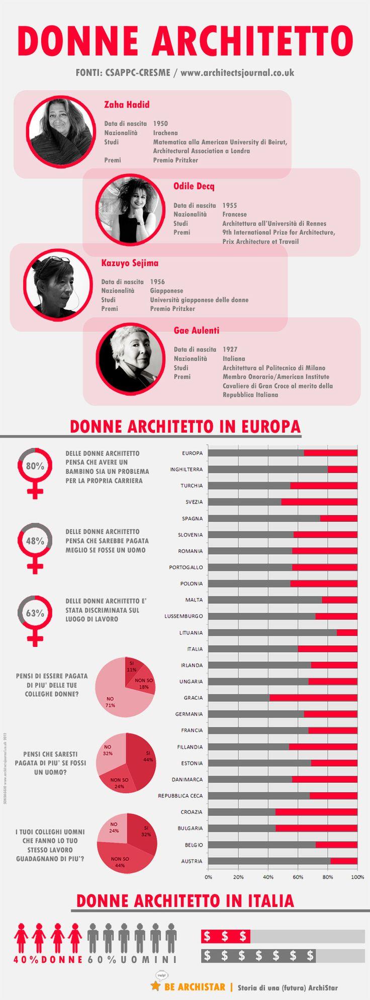 ArchInfo - Donne Architetto