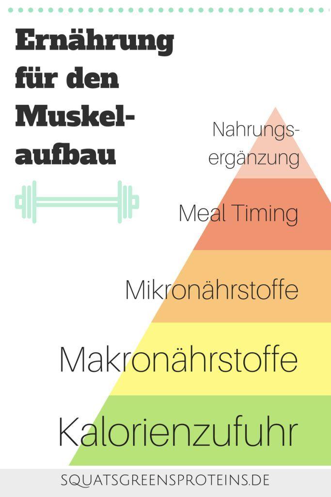 Braucht man Proteinpulver und Co. um Muskeln aufzubauen - Ernährung für den Muskelaufbau - Supplements Nahrungsergänzungsmittel Prioritäten - Squats Greens & Proteins
