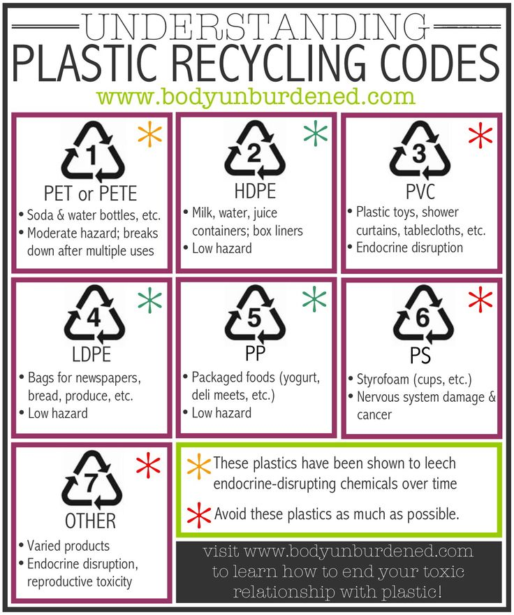 Which plastics are safest? Understanding plastic recycling codes and their implications on your health