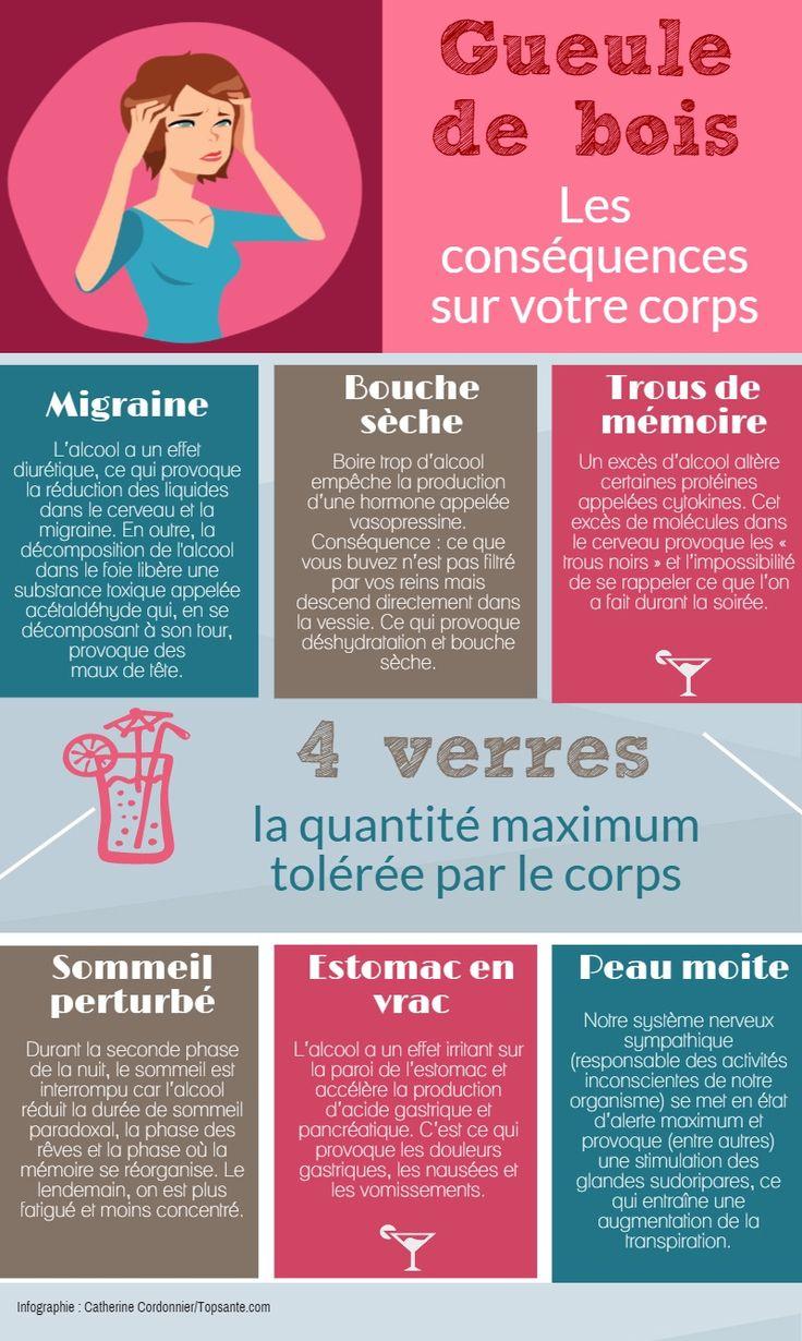 gueule de bois | Piktochart Infographic Editor