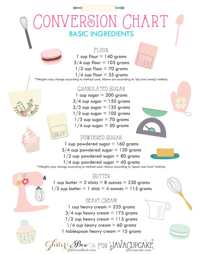Amazing baking conversion chart from Java Cupcake
